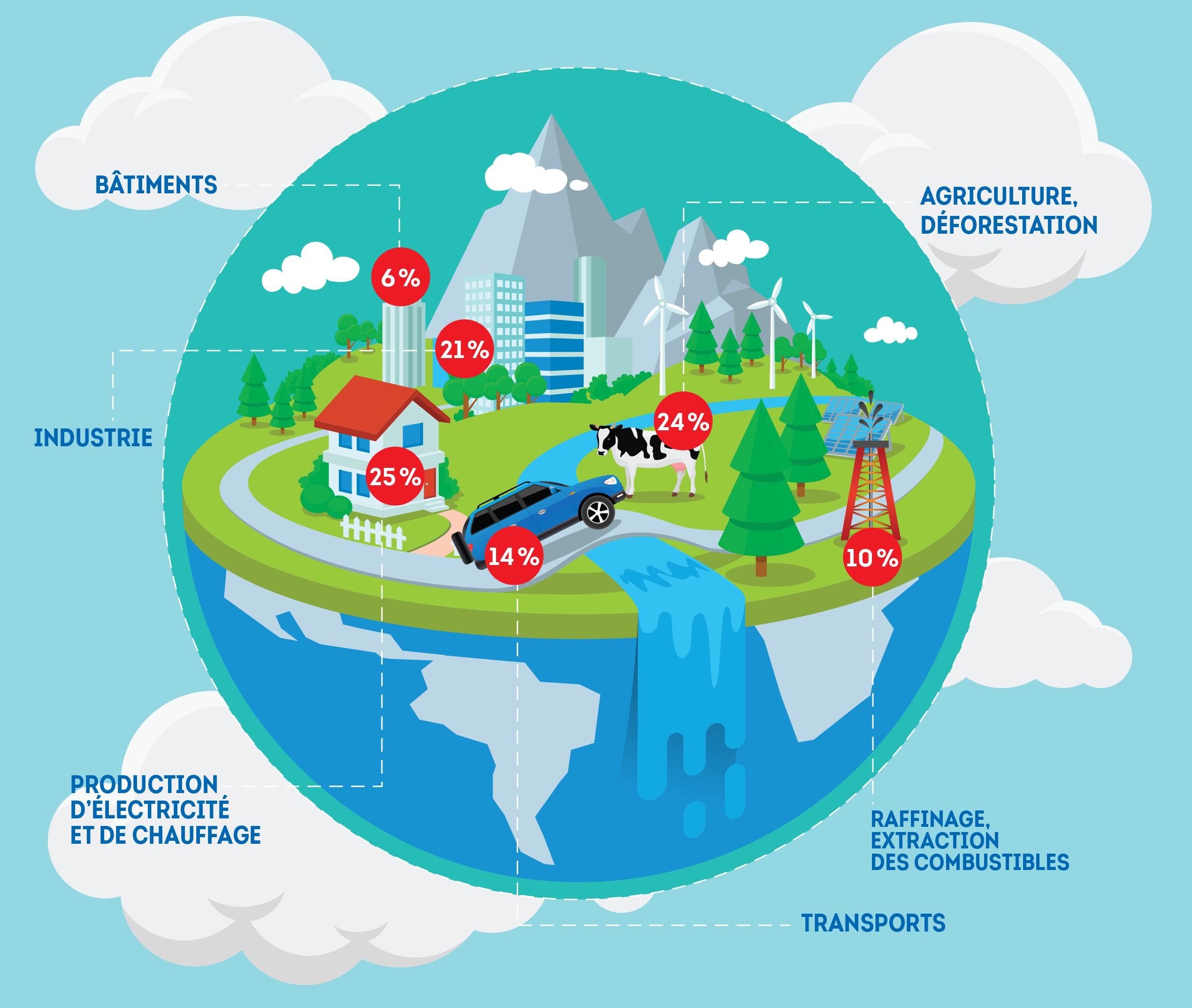 Les émissions de gaz à effet de serre par secteur