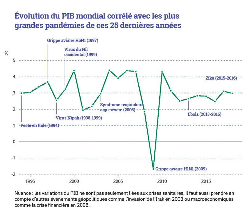 PIB mondiale et pandémie