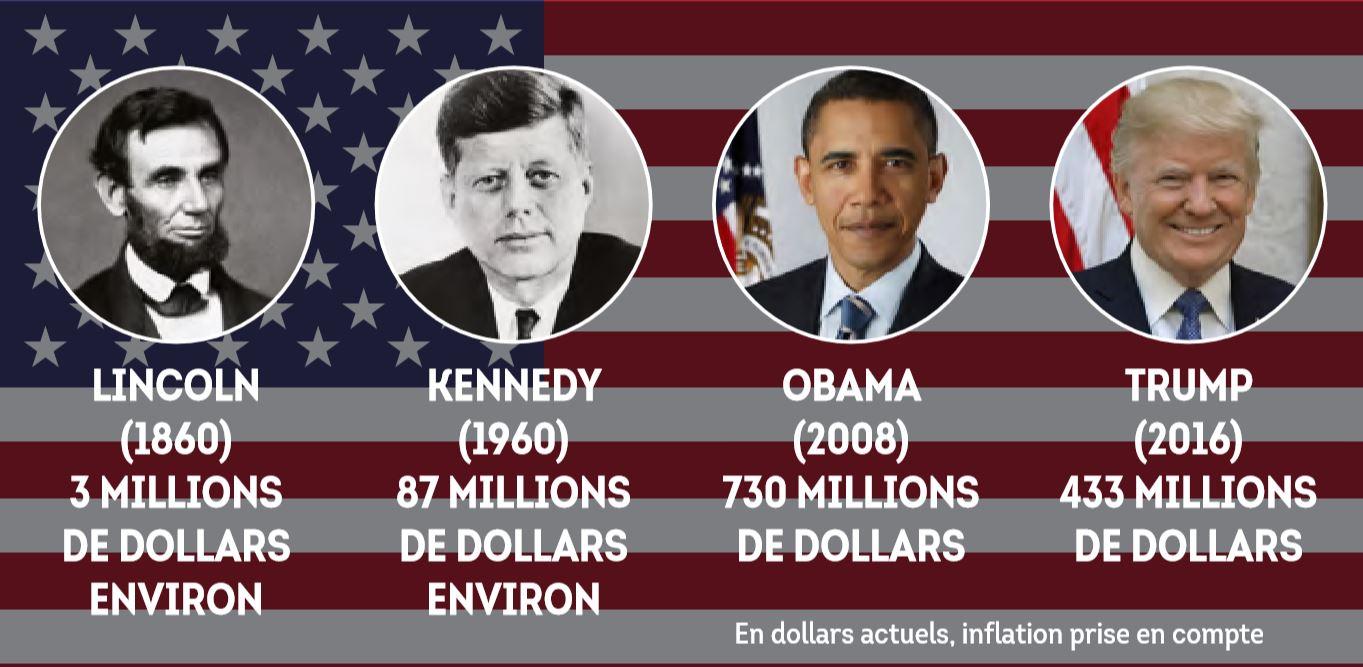 Coût des campagnes de quatre présidents américains